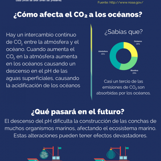 http://medialab.usal.es/concienciacioncambioclimatico/wp-content/uploads/sites/7/2018/01/OA-540x540.png